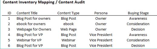 Social Media for Sales Professionals Content Audit
