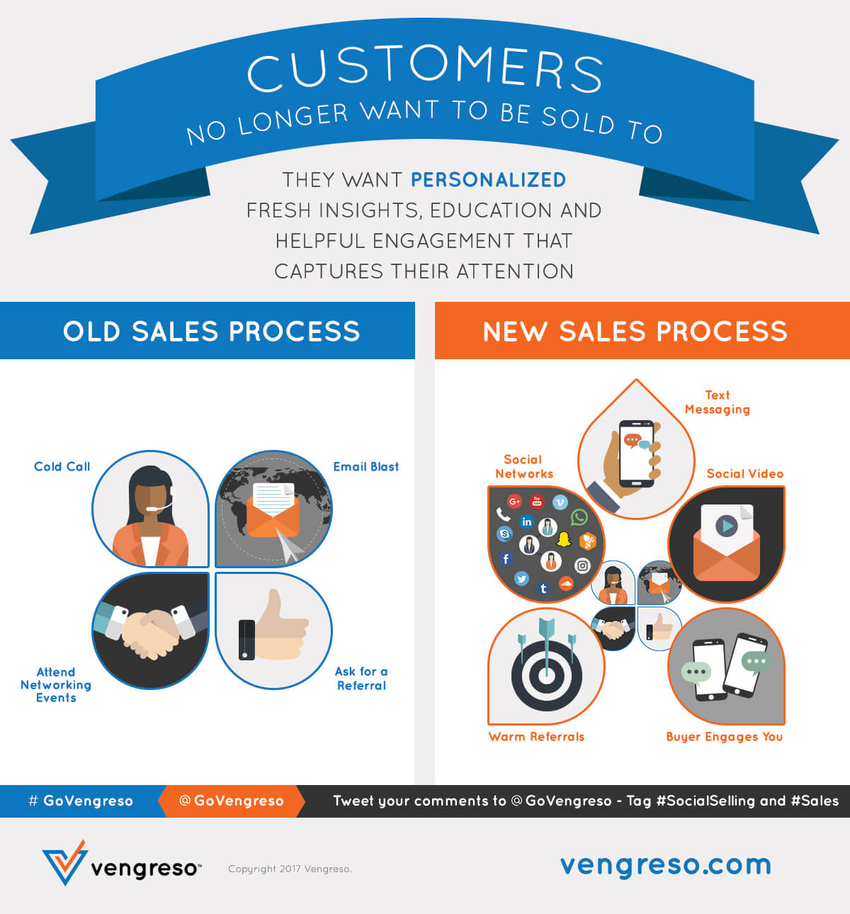 Digital Sales Transformation Infographic