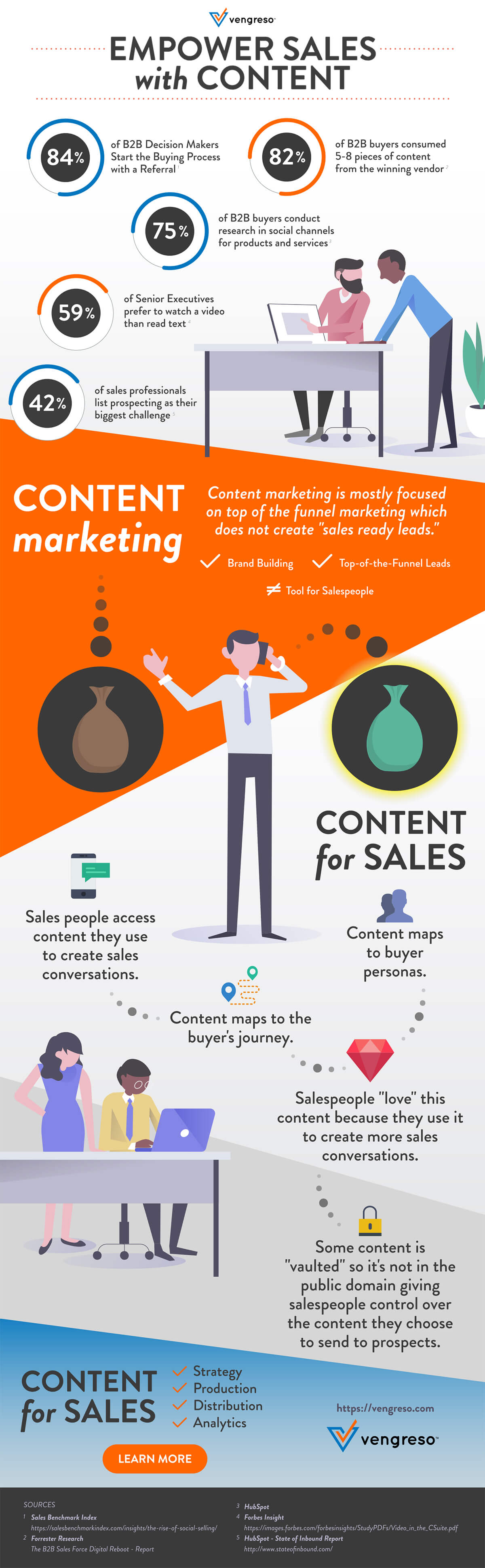 Empower Sales with Content - Content for Sales - Infographic by Vengreso