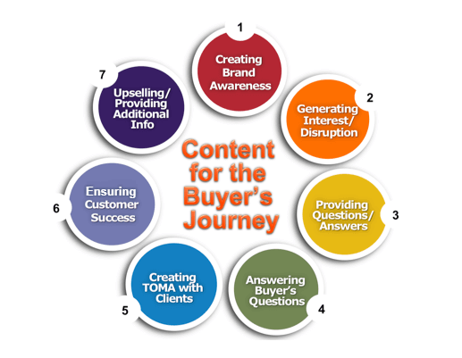 Infographic - 7 Types of Content for the Buyer's Journey