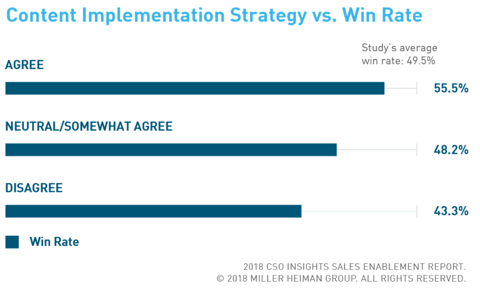 sales enablement win rate image