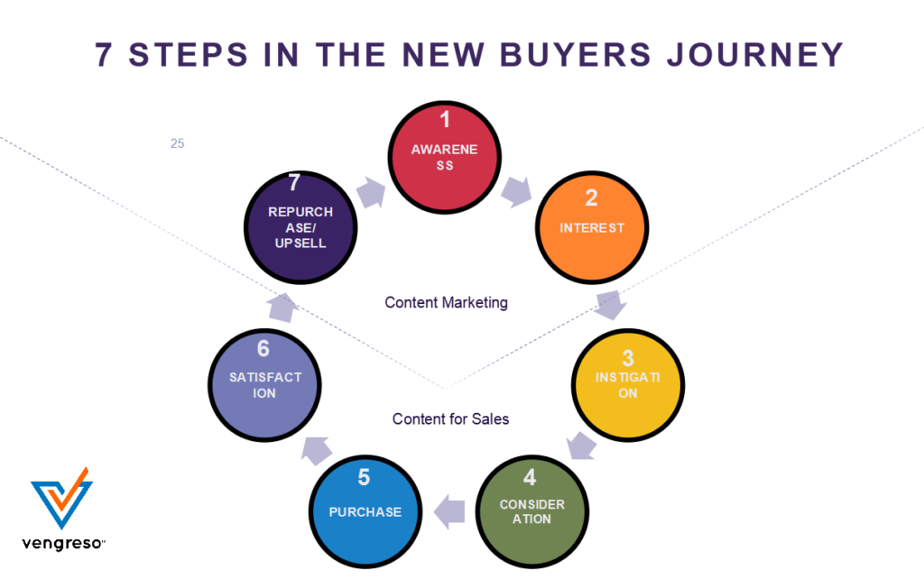 7 Steps in the new buyers journey by Viveka von Rosen