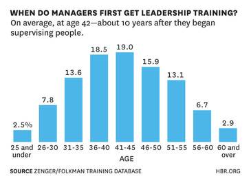 Graphic Age at Promotion and Leadership Training