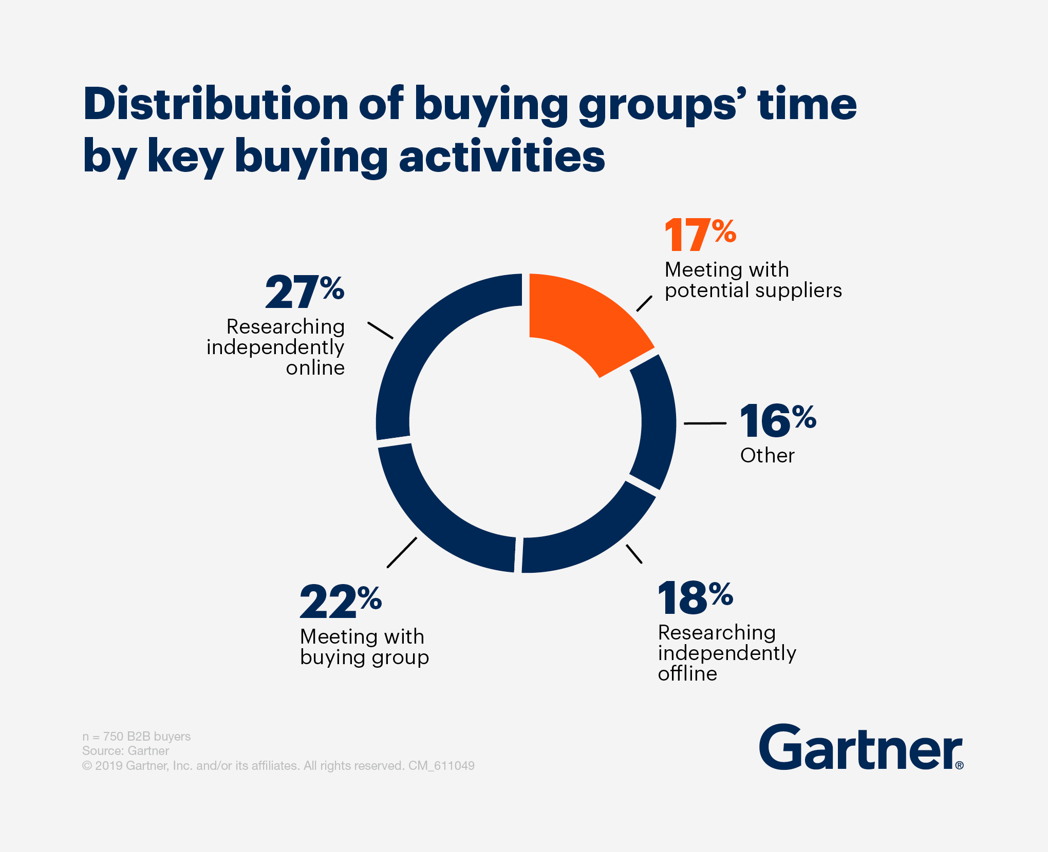 Time buying groups spend in activities. The future of sales. Vengreso.