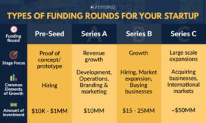 Types of Funding Rounds