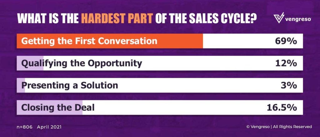 Prospecting Guide for Sales Managers - The Hardest Par of Selling - April 2021 Poll results